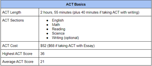 ACT Basic Information