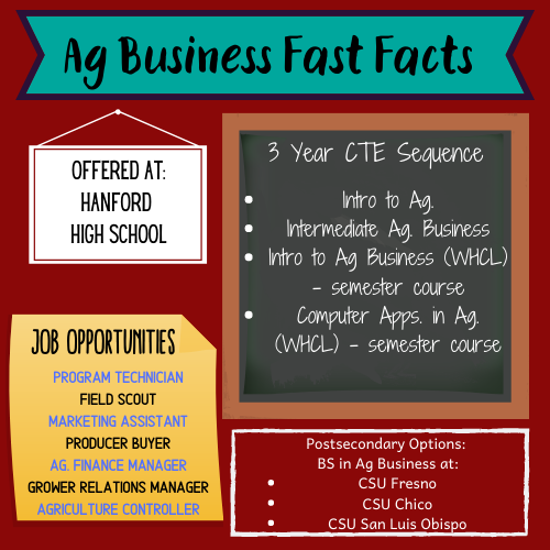 Ag Business Fast Facts