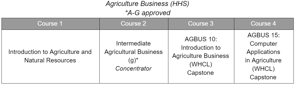 Ag Business CTE Sequence