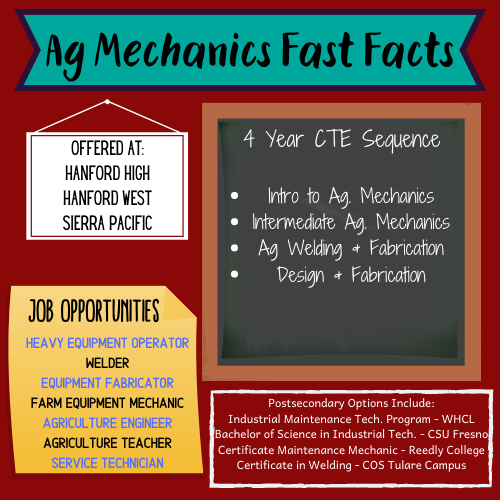 Ag Mechanics Fast Facts