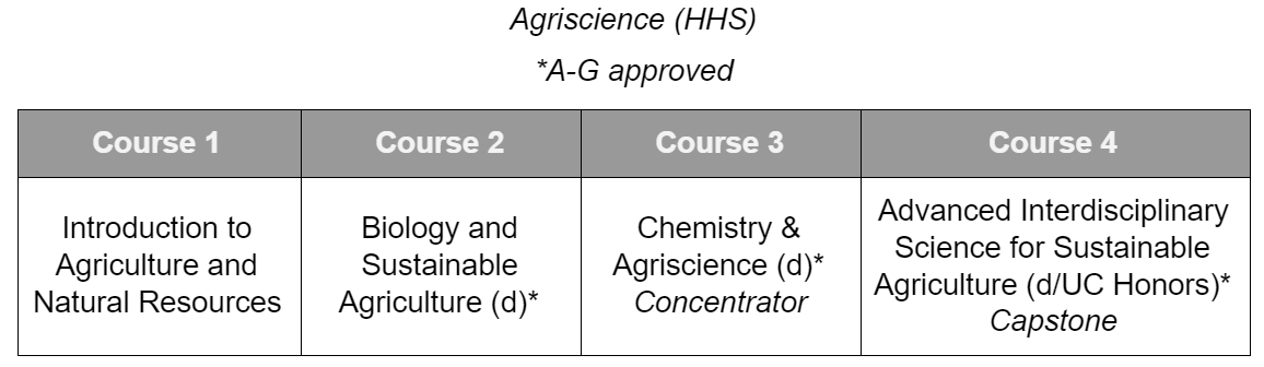 Agriscience CTE Sequence