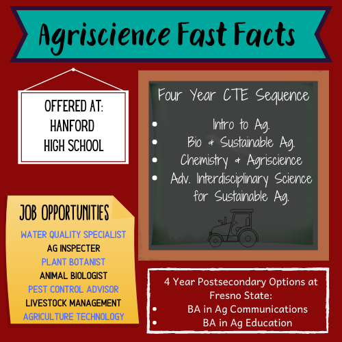Agriscience Fast Facts