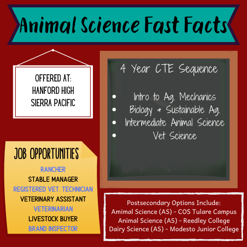 Animal Science Fast Facts