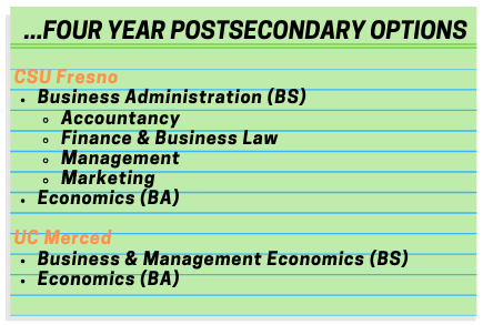 Business Finance Sample Postsecondary Options