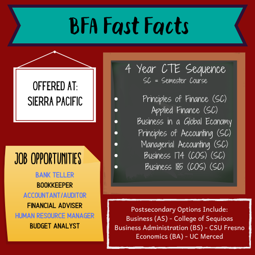 Business Finance Academy Fast Facts