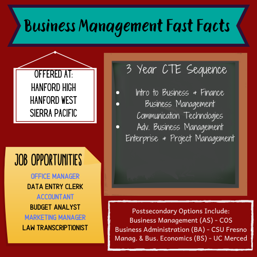 Business Management Fast Facts