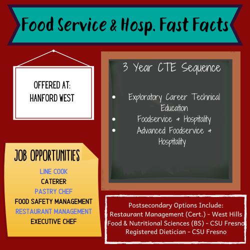 Food Service & Hospitality Fast Facts