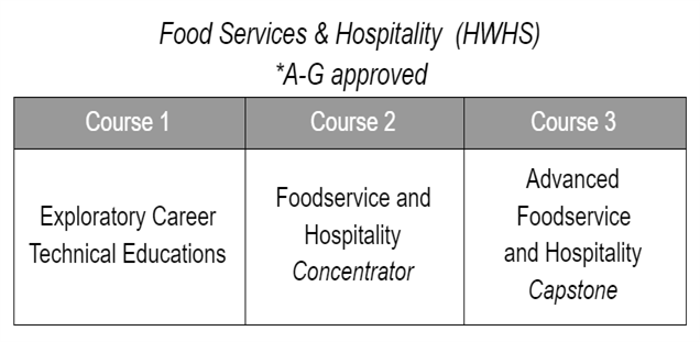 Food Services CTE Sequence
