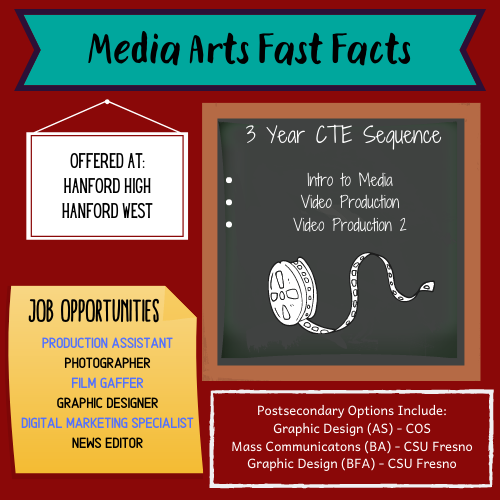 Media Arts Fast Facts