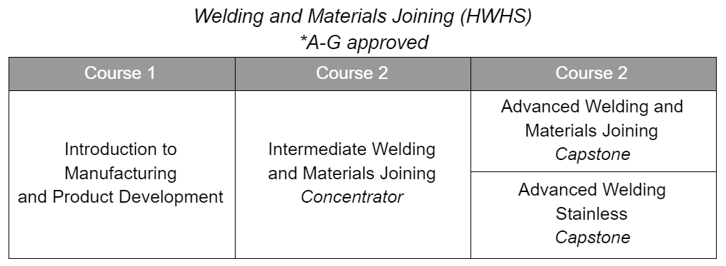 Welding & Materials Joining CTE Sequence
